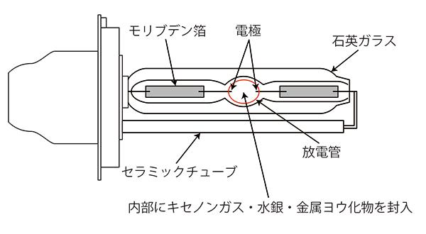 HIDバルブの構造