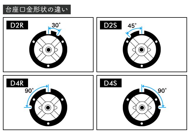 HID D2S/D2R D4S/D4R 台座口金形状の違い